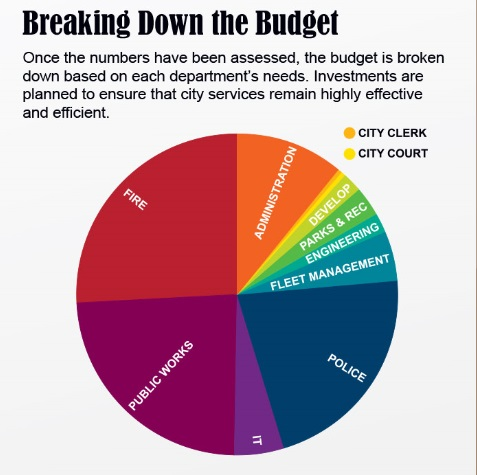 Breaking Down the Budget.jpg